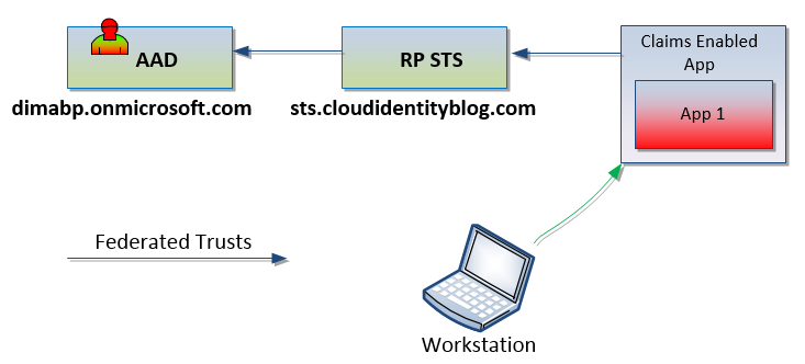 Azure AD as IdP with AD FS as RP | Security and Identity in