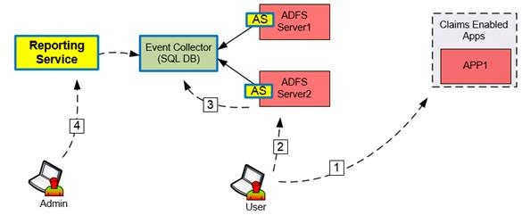 AD FS Audit | Security and Identity in the Cloud