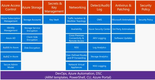 AzureSecurityFramework